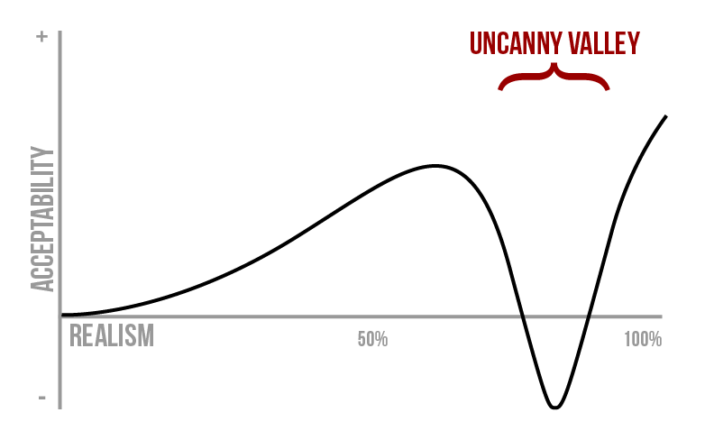 The Uncanny Valley Curve